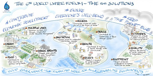 3- EAU FRANCE-world water forum