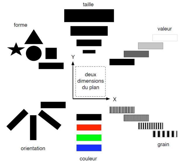 Les bases pour une sémiologie graphique, par Jacques Bertin
