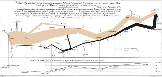 La carte de Minard de 1869, qui decrit comment la Grande Armée de Napoleon entre en Russie avec plus de 400.000 soldats et resort avec 10.000. L'image montre aussi l'evolution des temperatures pendant le retour.
