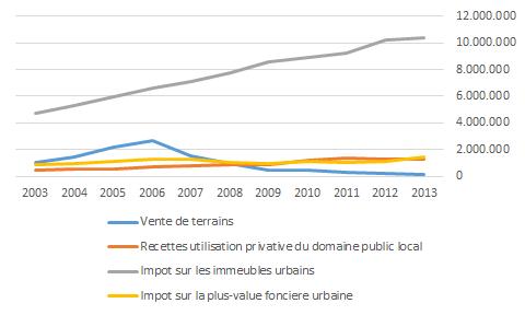 Recettes fiscales des entités locales espagnoles, en milliers d'euros, selection de postes